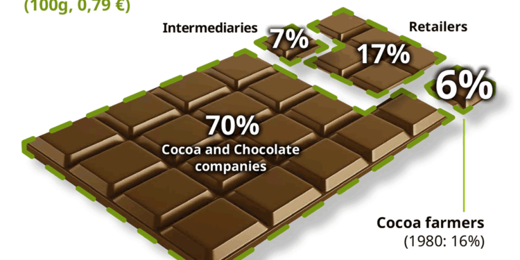 Income of cocoa farmers, ghanatalksbusiness.com